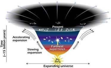 Diagram ini menyatakan perubahan dalam tingkat perluasan sejak alam semesta lahir 15 miliar tahun lalu. Semakin datar kurva, semakin cepat tingkat perluasan. Perubahan kurva tampak sekitar 7,5 miliar tahun lalu, ketika objek-objek di alam semesta mulai bergerak saling menjauh sebagaimana tingkat yang semakin cepat. Para astronom berteori bahwa tingkat ekspansi lebih cepat adalah karena kekuatan gelap misterius yang menarik galaksi saling menjauh