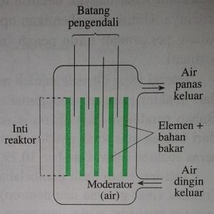Teras Reaktor