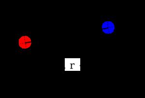 Hukum-coulomb